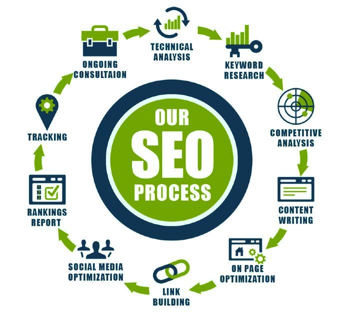 SEO Services-SchoSys.com